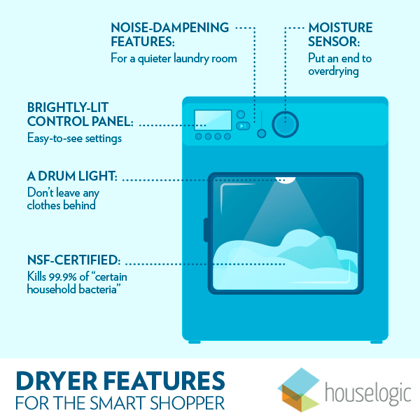 Clothes dryer buying guide infographic